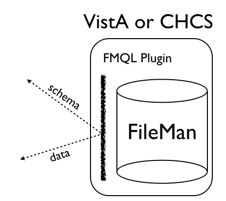 VistA or CHCS Data and Schema