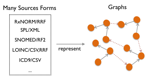 Forms to Graphs in SKS